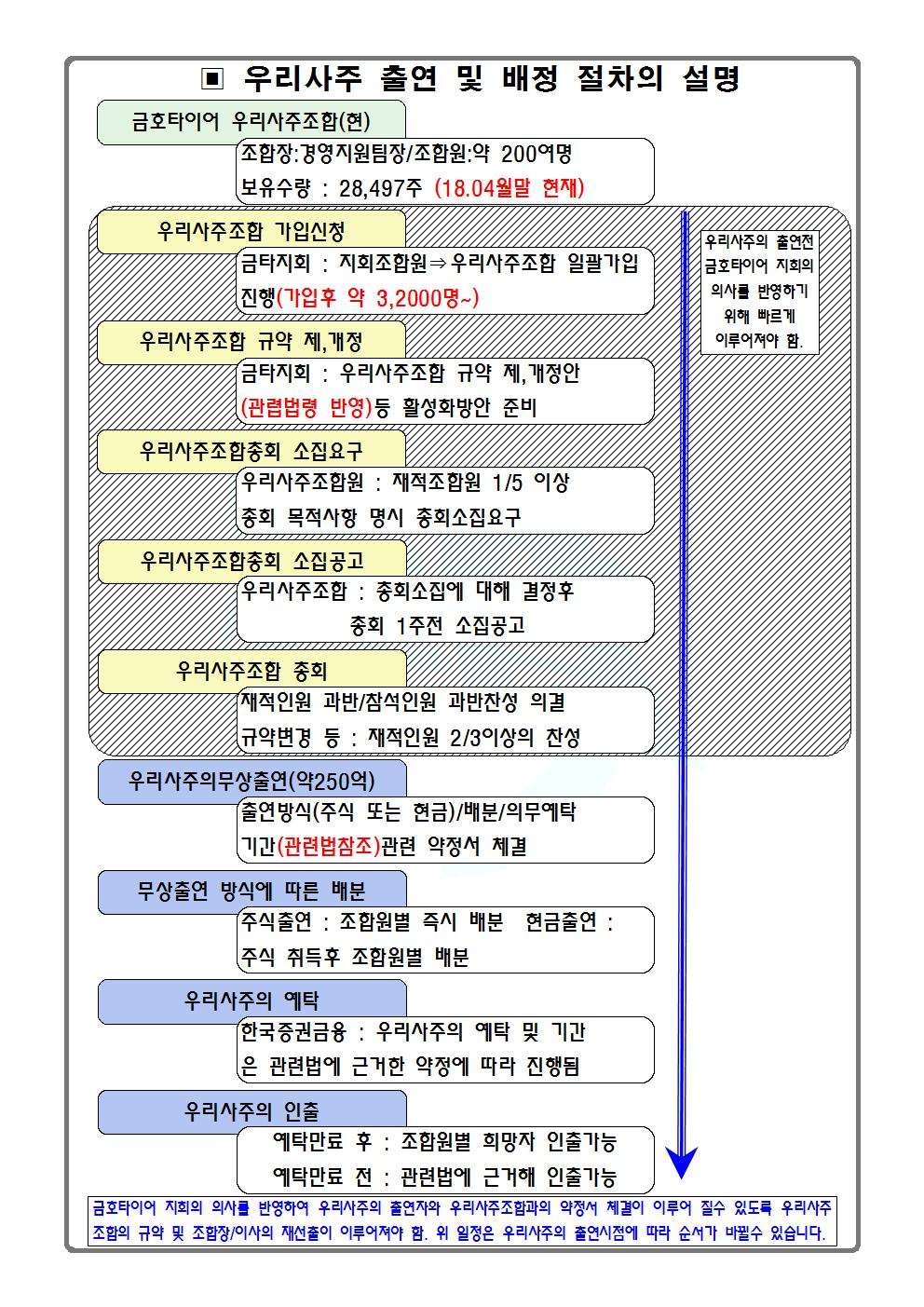 우리사주 출연 배정절차001.jpg