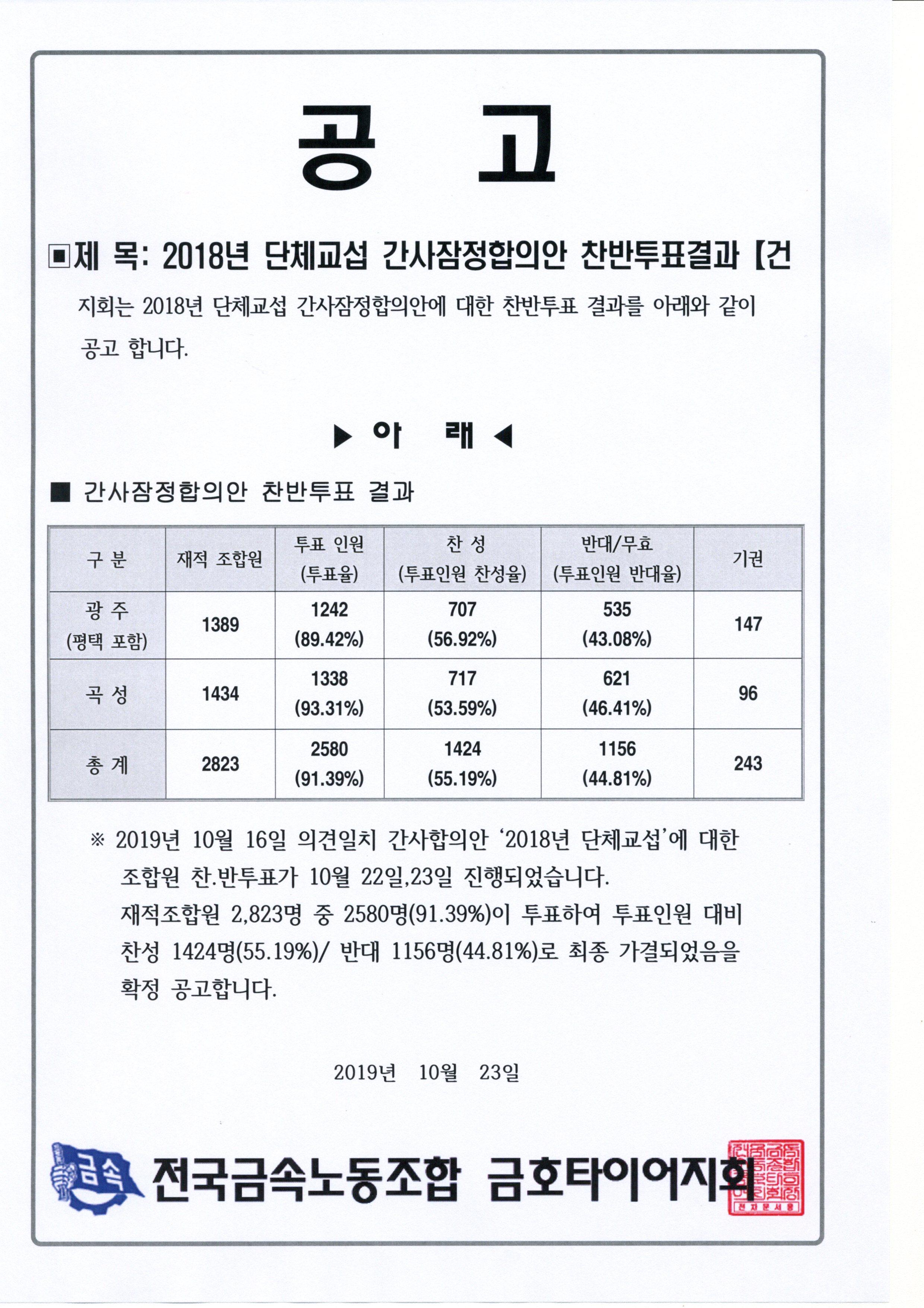 18년 단협 임시총회결과050.jpg