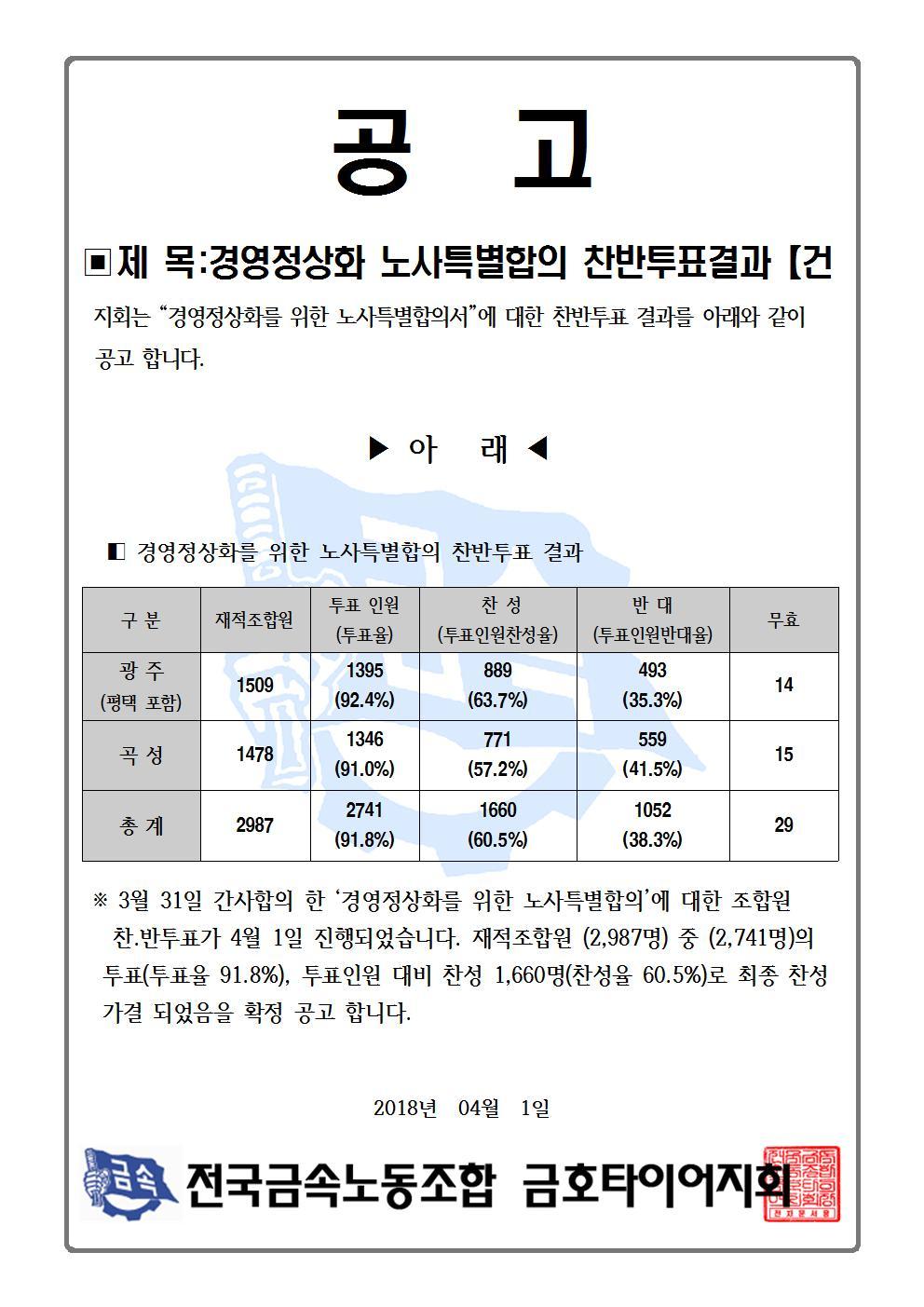 노사특별합의 찬반투표 결과001.jpg