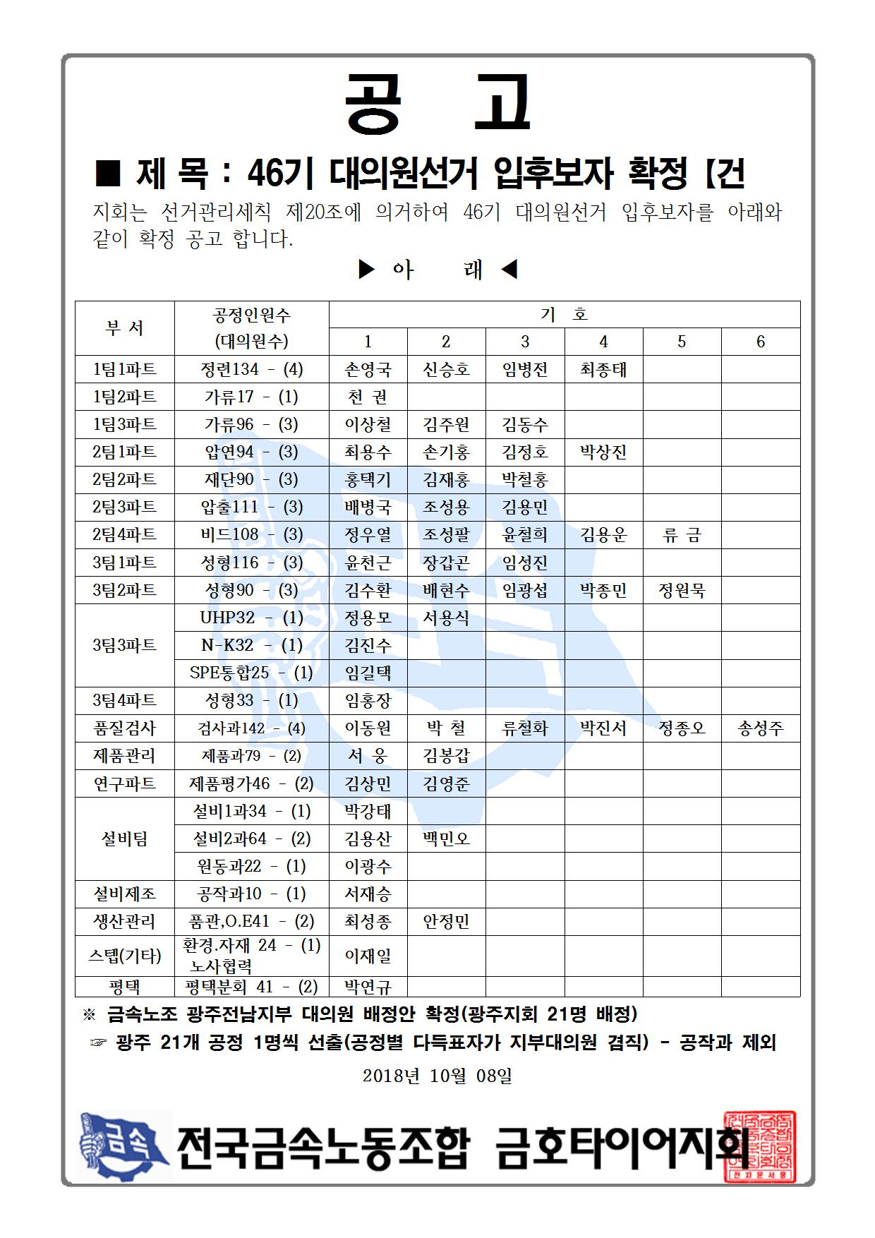 46기 대의원선거 입후보자 확정 공고001.jpg